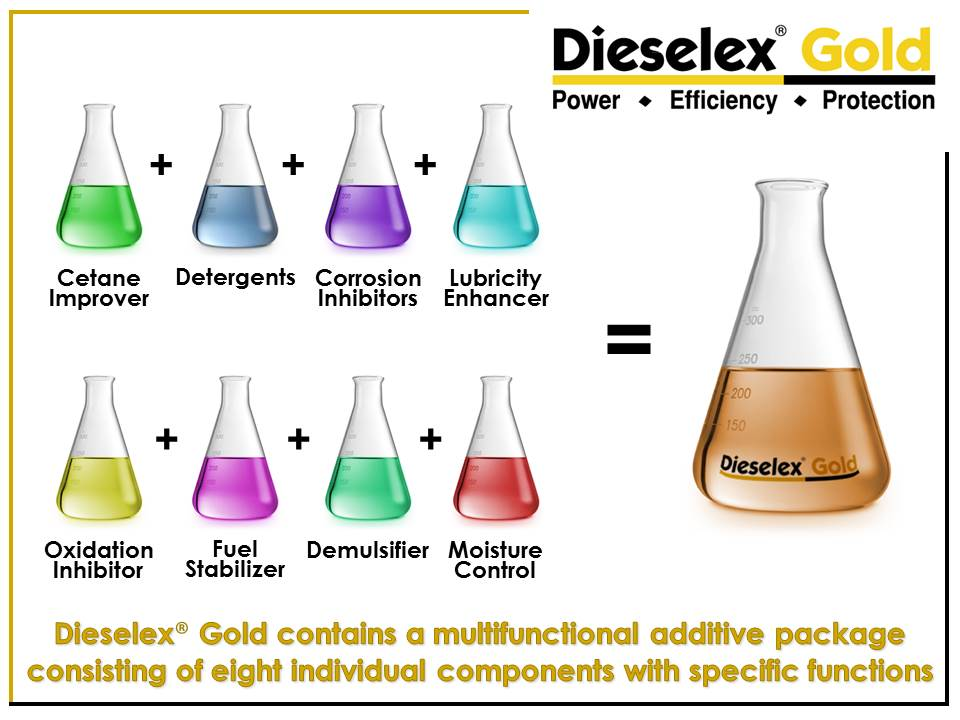 Infographic detailing the chemical composition of Dieselex Gold